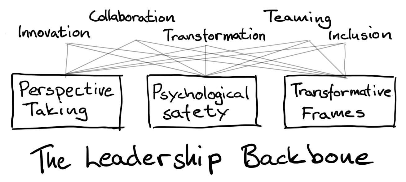 Leadership Backbone